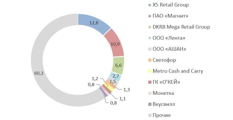 Рис. 3. Источник: данные Infoline, исследование «Магнита» за 2020 г.