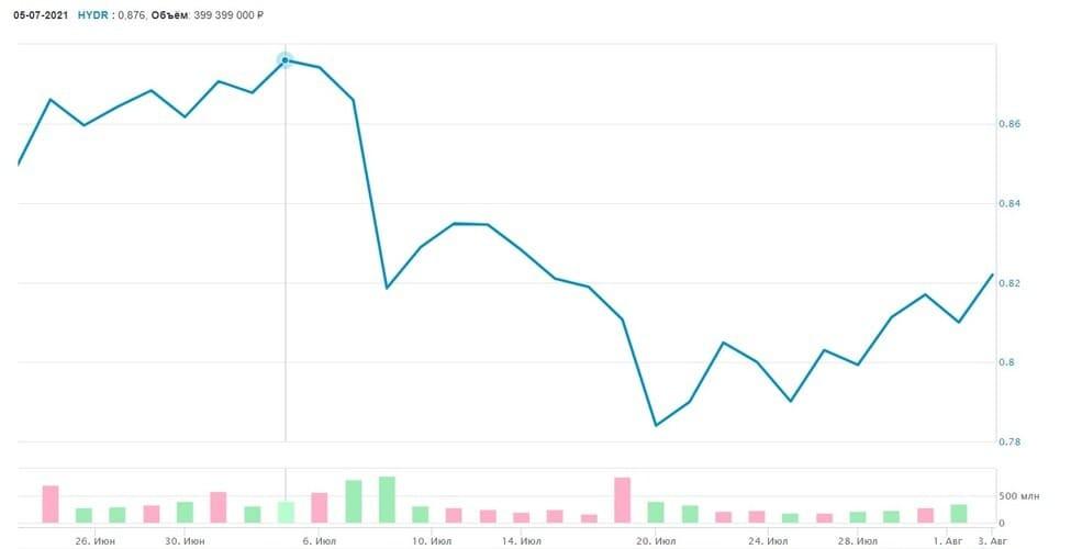 Рис. 1. График движения цены акций «РусГидро» в период с 26 июля по 1 августа 2021 г.