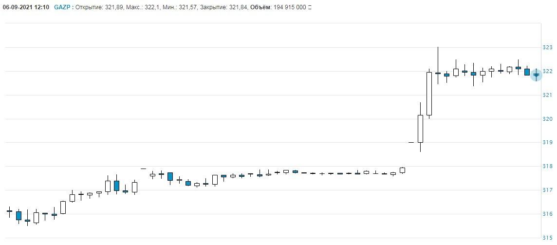 Рис. 1. График стоимости акций ПАО «Газпром» 6 сентября 2021 г. Источник: moex.com