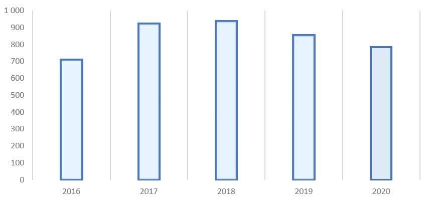 Рис. 5. Источник: финансовая отчётность ПАО «НК «Роснефть»