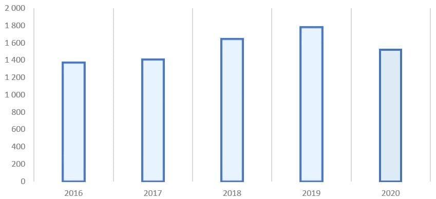 Рис. 6. Источник: финансовая отчётность ПАО «Газпром»