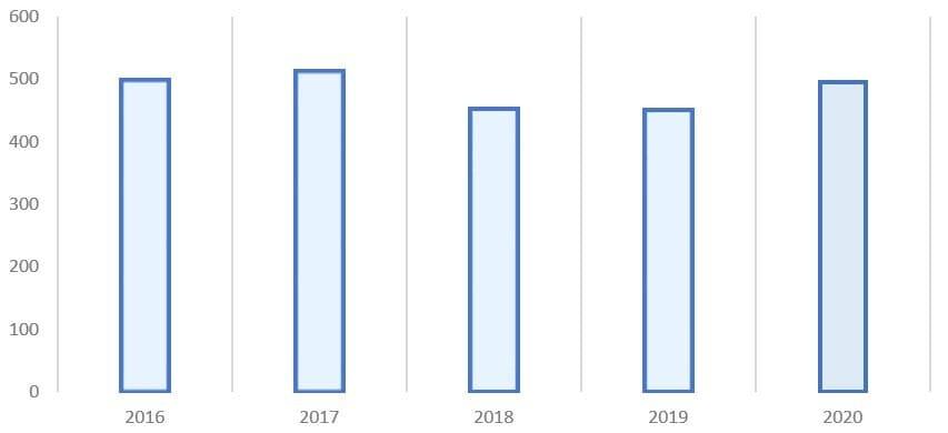 Рис. 4. Источник: финансовая отчётность ПАО «Лукойл»