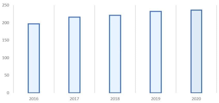 Рис. 2. Источник: финансовая отчётность ПАО «Россети»