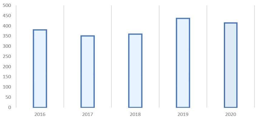 Рис. 3. Источник: финансовая отчётность ПАО «Газпром нефть»