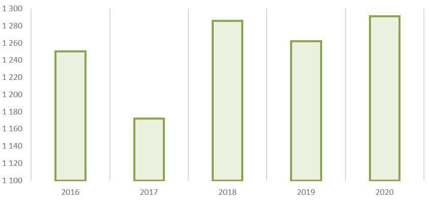 Рис. 10. Источник: годовые отчёты ПАО «Сегежа Групп»