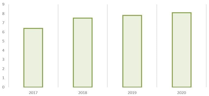 Рис. 7. Источник: годовые отчёты ПАО «Сегежа Групп»