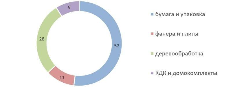 Рис. 8. Источник: годовой отчёт ПАО «Сегежа Групп» за 2020 г.