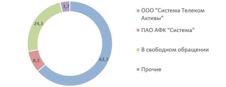 Рис. 17. Источник: консолидированная финансовая отчётность по МСФО ПАО «Сегежа Групп» за первое полугодие 2021 г.