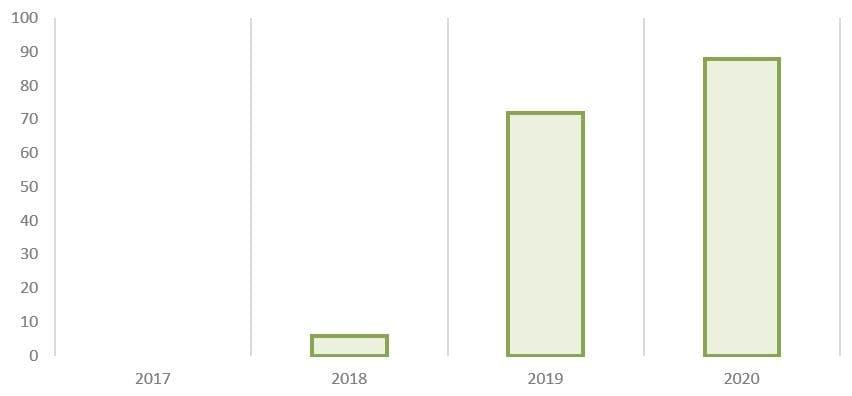 Рис. 12. Источник: годовые отчёты ПАО «Сегежа Групп»