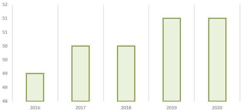 Рис. 14. Источник: годовые отчёты ПАО «Сегежа Групп»