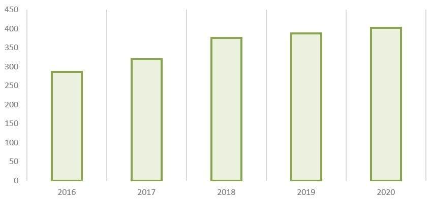 Рис. 9. Источник: годовые отчёты ПАО «Сегежа Групп»