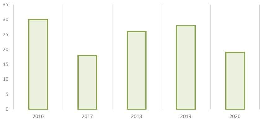Рис. 16. Источник: годовые отчёты ПАО «Сегежа Групп»