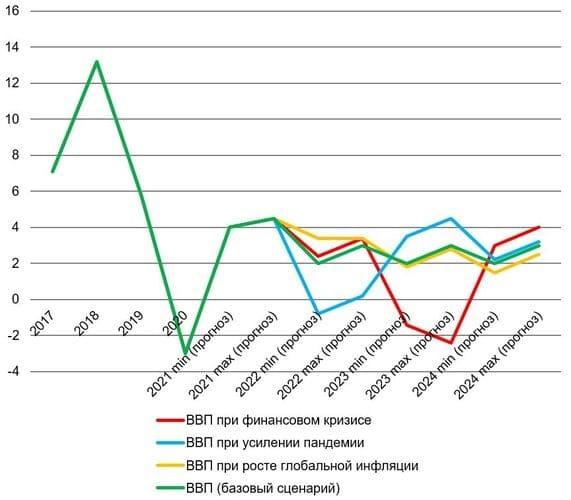 Рис. 3. Источник: данные Банка России и Росстата