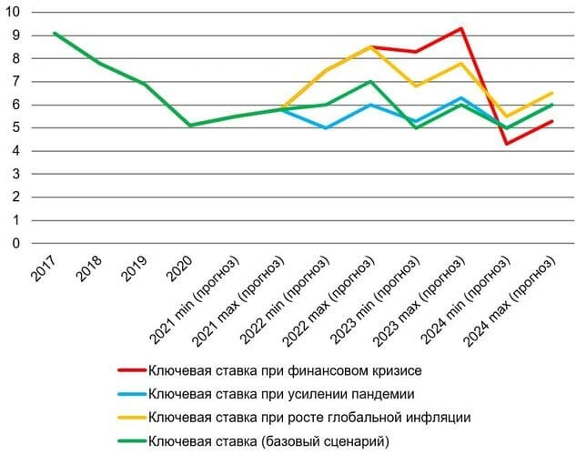 Рис. 4. Источник: данные Банка России и Росстата