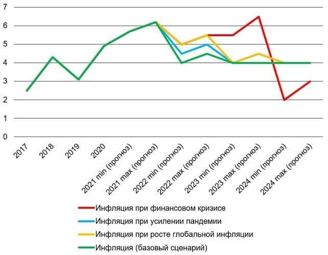 Рис. 2. Источник: данные Банка России и Росстата