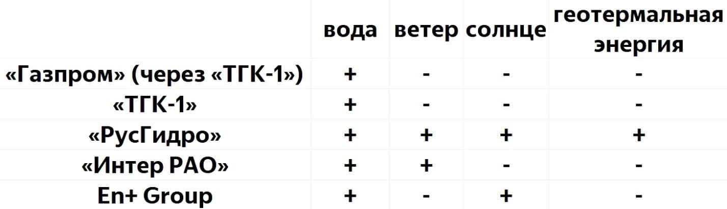 Рис. 3. Разнообразие ВИЭ на территории РФ. Источник: сайты компаний