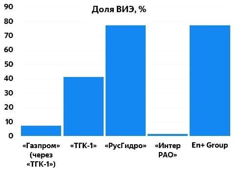 Использование возобновляемых источников энергии в России