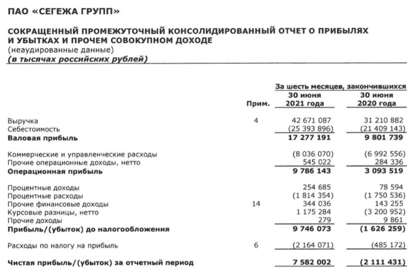 Рис. 4. Динамика финансовых показателей компании. Источник: отчётность Segezha Group