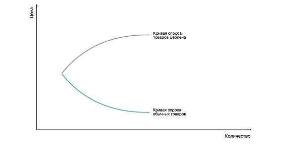 Рис. 1. Кривая спроса для товаров Веблена