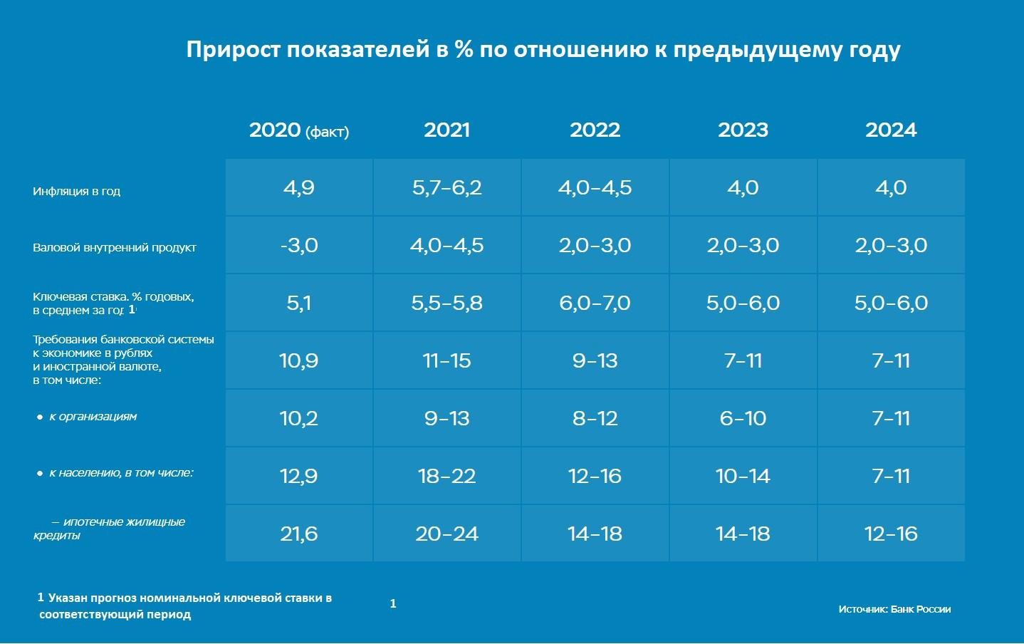 Рис. 3. Фактический и прогнозируемый прирост экономических показателей. Источник: данные Банка России