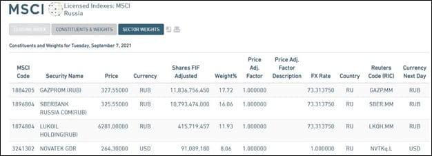 Рис. 2. Регулярно обновляемый индекс MSCI Russia рассчитывается с использованием FIF и ATVR. Источник: сайт MSCI
