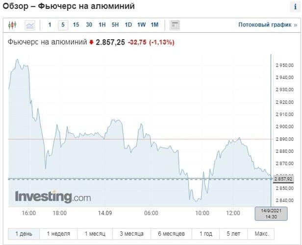 Рис. 1. Источник: https://ru.investing.com/commodities/aluminum