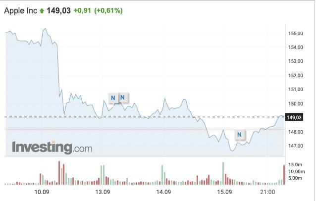 Рис. 1. Динамика изменения стоимости акций Apple, 10–15 сентября 2021 г. Источник: ru.investing.com