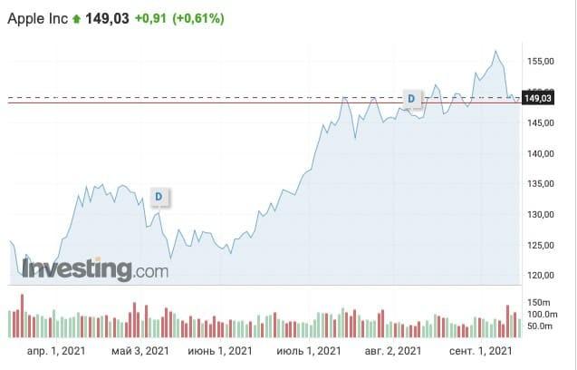 Рис. 2. Динамика изменения стоимости акций Apple, апрель — сентябрь 2021 г. Источник: ru.investing.com