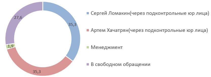 Рис. 12. Источник: данные с сайта Fix Price
