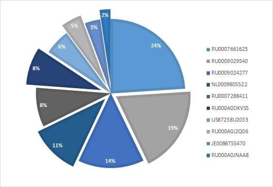 Рис. 3. Процентное распределение долей акций в портфеле, собранном на основе фонда, сентябрь 2021 г.