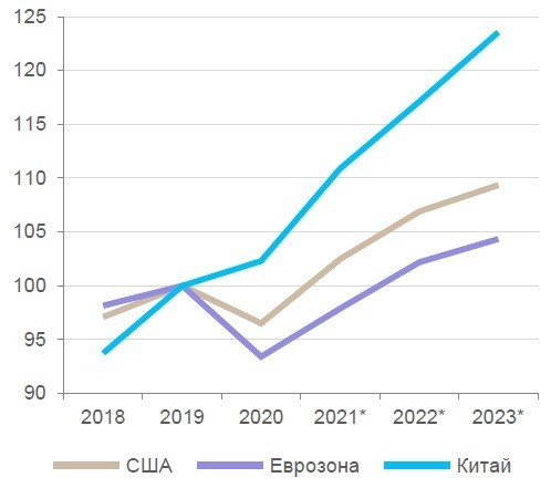 Рис. 1. Прогноз восстановления ВВП. Источник: Bloomberg
