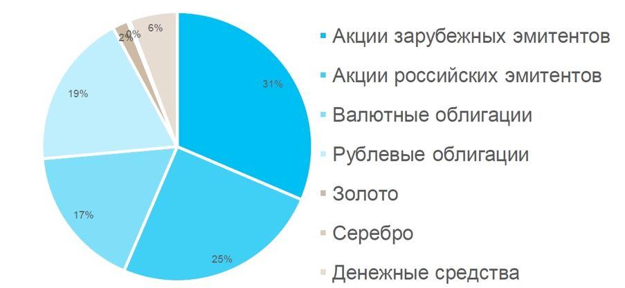 Рис. 3. Распределение по избранным подклассам активов