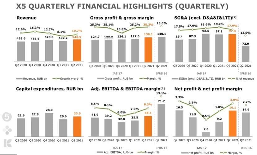 Рис. 4. Динамика финансовых показателей компании. Источник: презентация Х5 Group