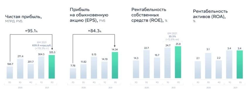 Рис. 2. Динамика основных финансовых показателей «Сбербанка». Источник: презентация компании по итогам I полугодия 2021 г.