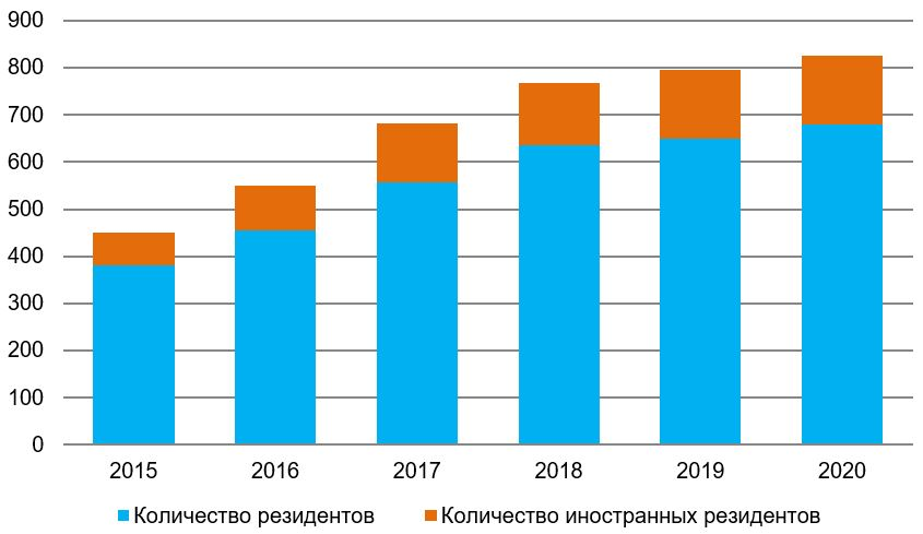 *Данные представлены нарастающим итогом Рис. 1. Источник: отчёт Минэкономразвития России о результатах функционирования особых экономических зон