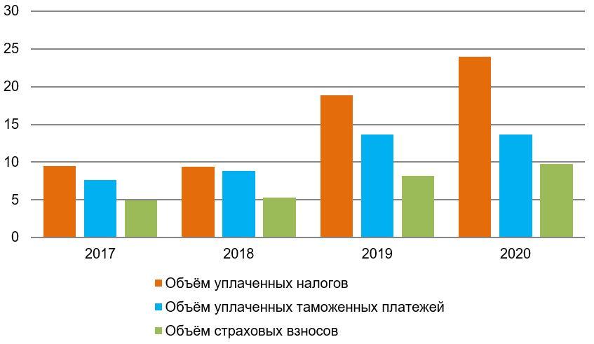 Рис. 5. Источник: отчёт Минэкономразвития России о результатах функционирования особых экономических зон