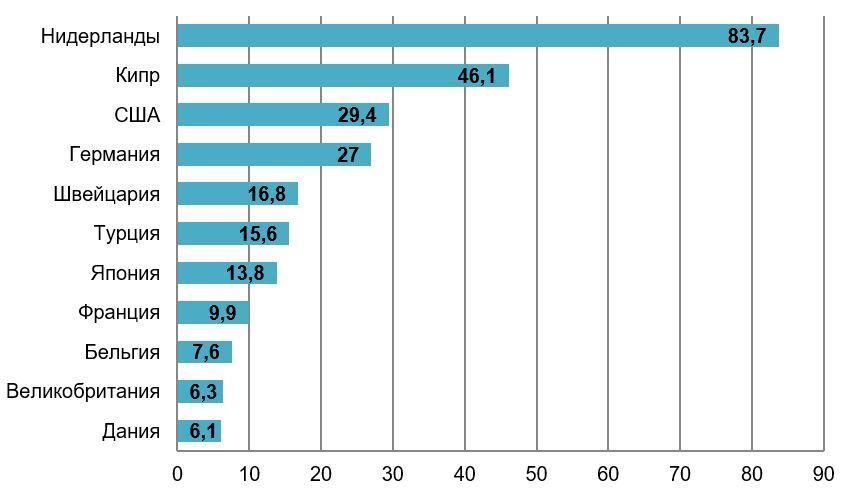 Рис. 2. Источник: данные Минэкономразвития РФ