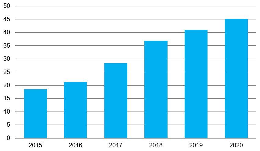 *Данные представлены нарастающим итогом Рис. 3. Источник: отчёт Минэкономразвития России о результатах функционирования особых экономических зон