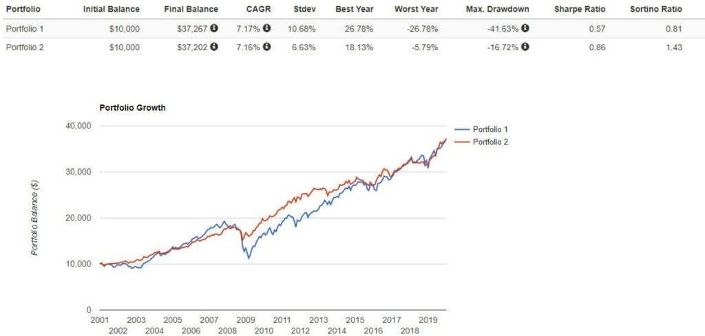 Рис. 3. Сравнение доходности классического портфеля и портфеля Свенсона. Источник: https://www.portfoliovisualizer.com/backtest-asset-class-allocation#analysisResults