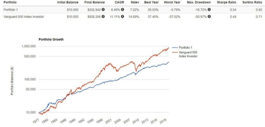 Рис. 1. Сравнение доходности классического портфеля и фонда Vanguard 500 Index Investor. Источник: https://www.portfoliovisualizer.com/backtest-asset-class-allocation#analysisResults