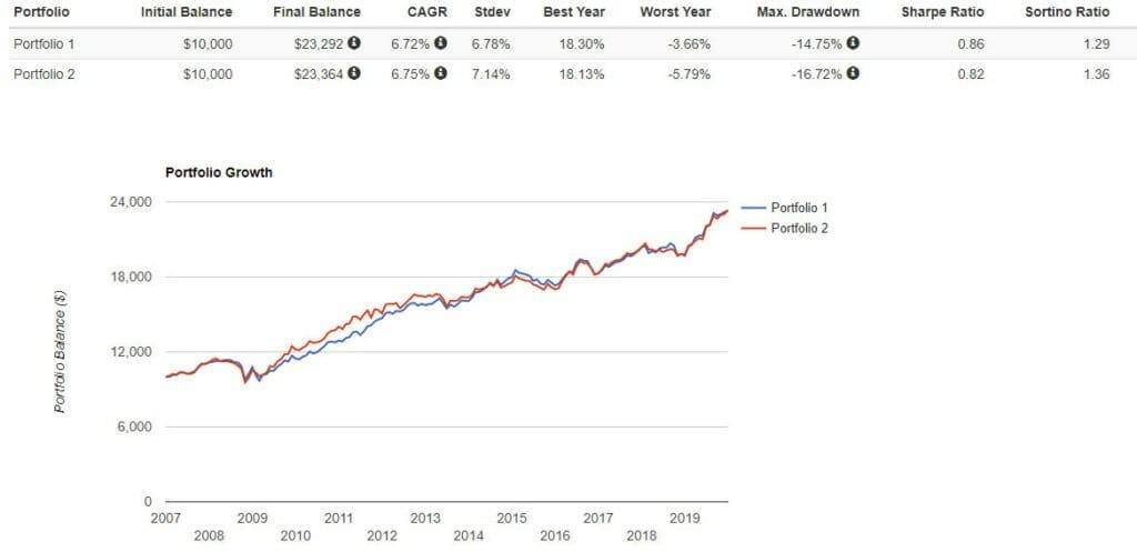 Рис. 2. Сравнение доходности классического портфеля и портфеля Рэя Далио. Источник: https://www.portfoliovisualizer.com/backtest-asset-class-allocation#analysisResults