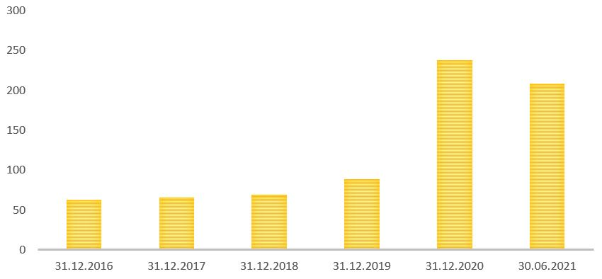 Рис. 1. Источник: финансовая отчётность «Яндекса»
