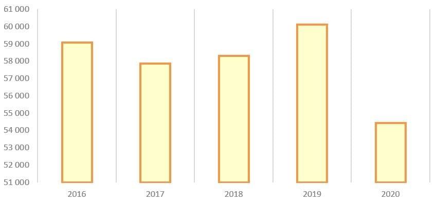 Рис. 8. Источник: годовые отчёты ПАО «Мосэнерго»