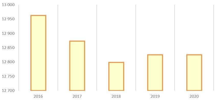 Рис. 7. Источник: годовые отчёты ПАО «Мосэнерго»