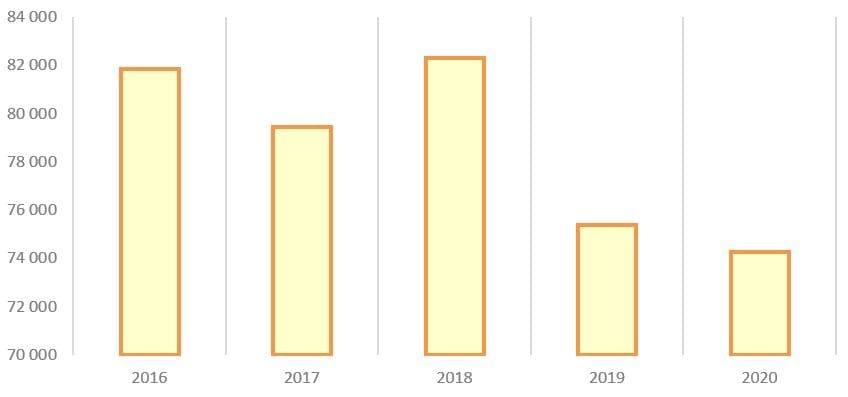 Рис. 11. Источник: годовые отчёты ПАО «Мосэнерго»