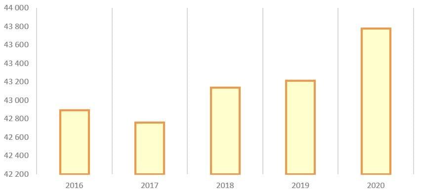 Рис. 10. Источник: годовые отчёты ПАО «Мосэнерго»