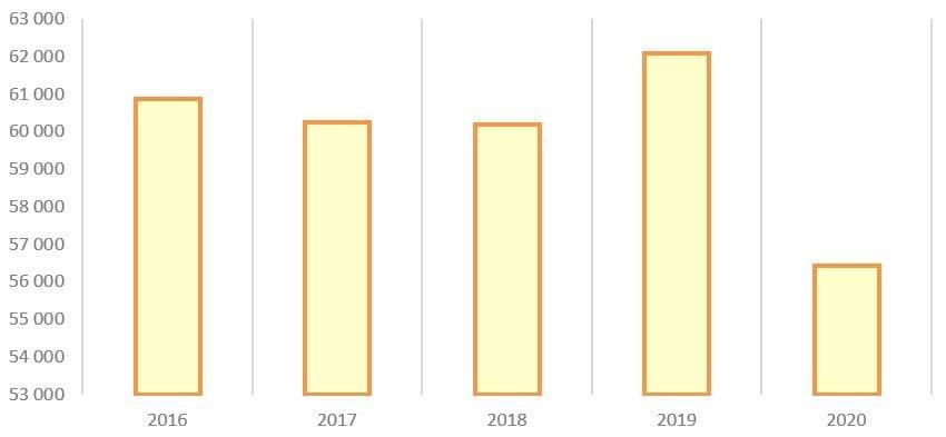 Рис. 9. Источник: годовые отчёты ПАО «Мосэнерго»