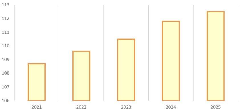Рис. 5. Источник: данные ПАО «Россети Московский регион» на основе схемы и программы развития Единой энергетической системы России на 2020−2026 гг.