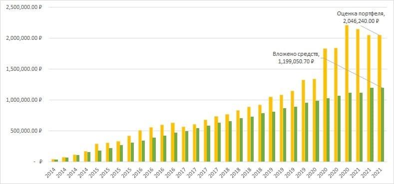 Рис. 2. График вложенных средств и стоимости портфеля из золота, 2014–2021
