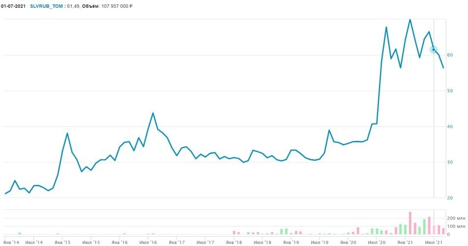Рис. 3. График движения цен на серебро, январь 2014 — июль 2021
